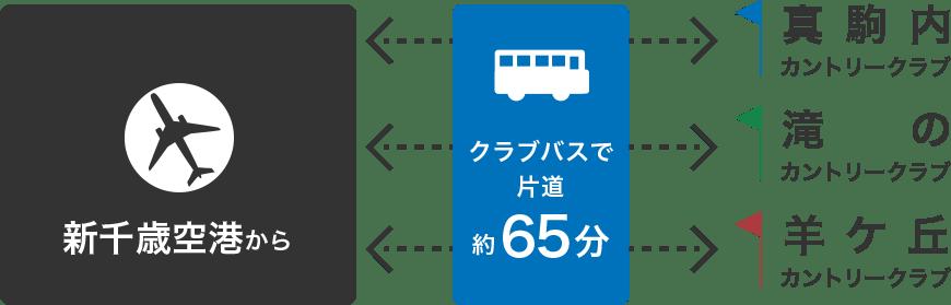 真駒内 カントリー クラブ 天気
